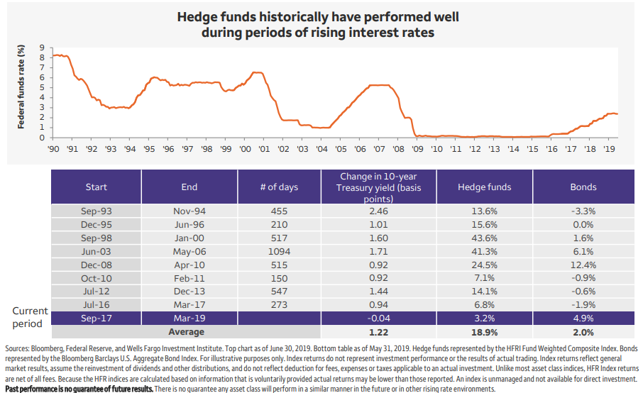 Hedge funds historically have performed well during periods of rising interest rates.png