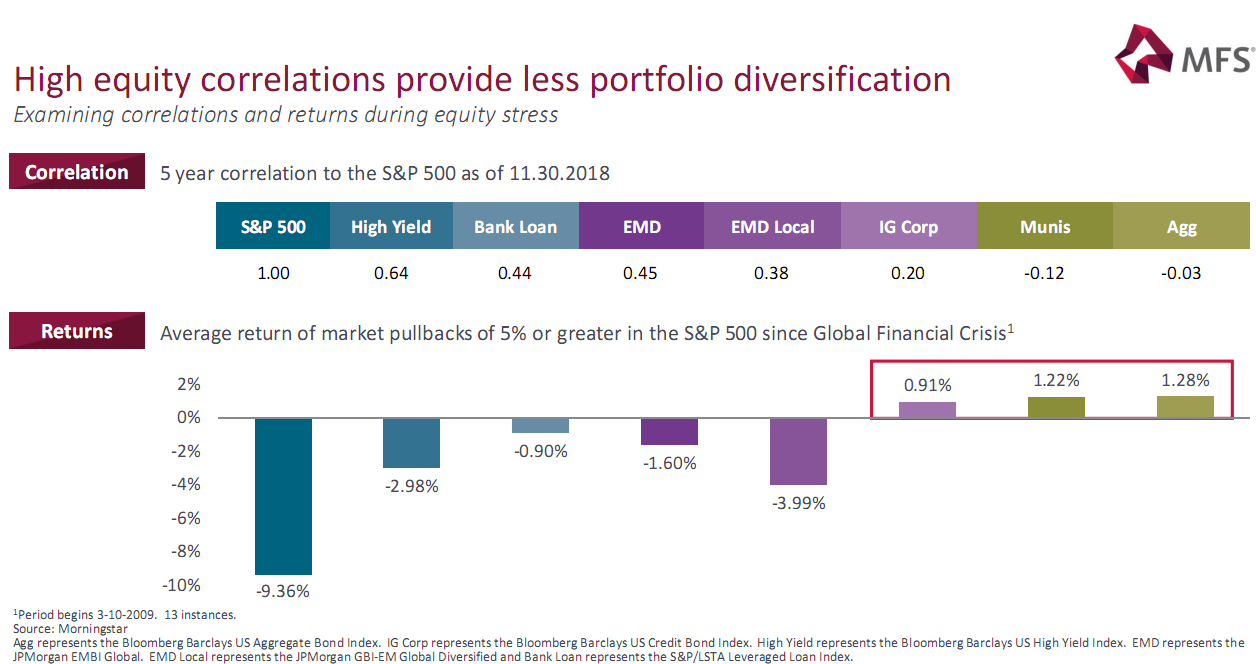 High equity correlations provide less portfolio diversification.png