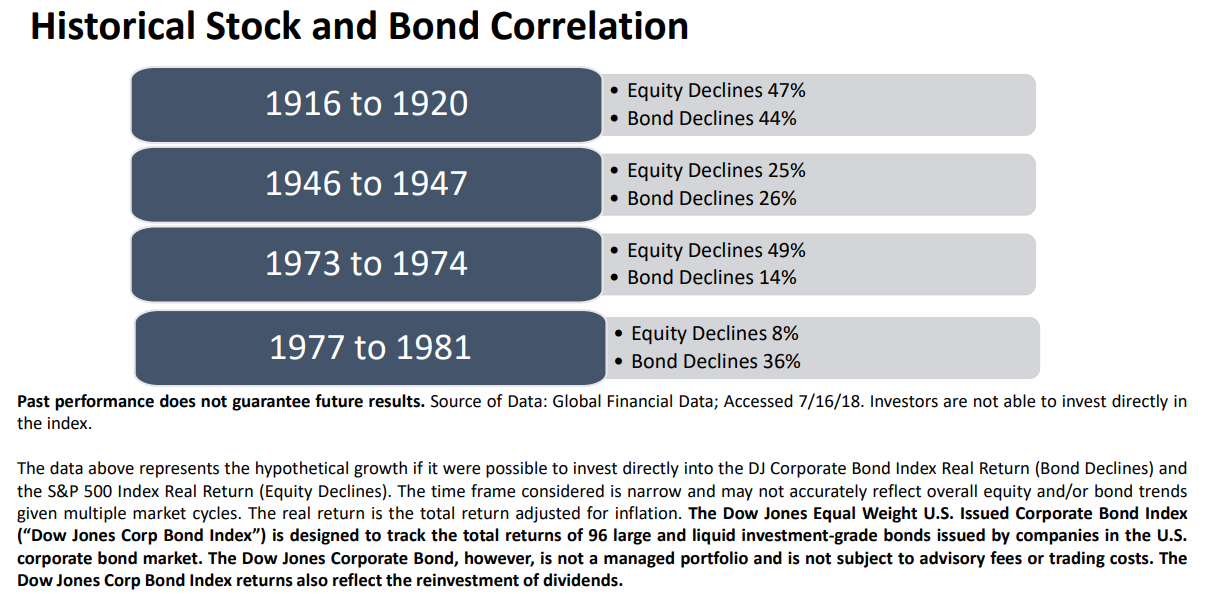 Historical stock and bond correlation.png