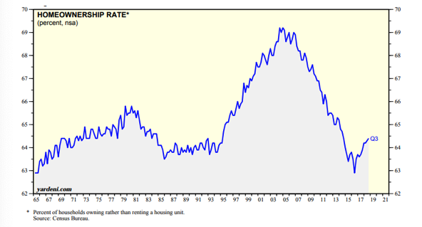 Homeownership Rate Since 1965.png