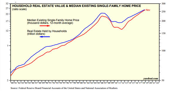 Household Real Estate Value & Median Existing Single-Family Home Price Since 1980.png