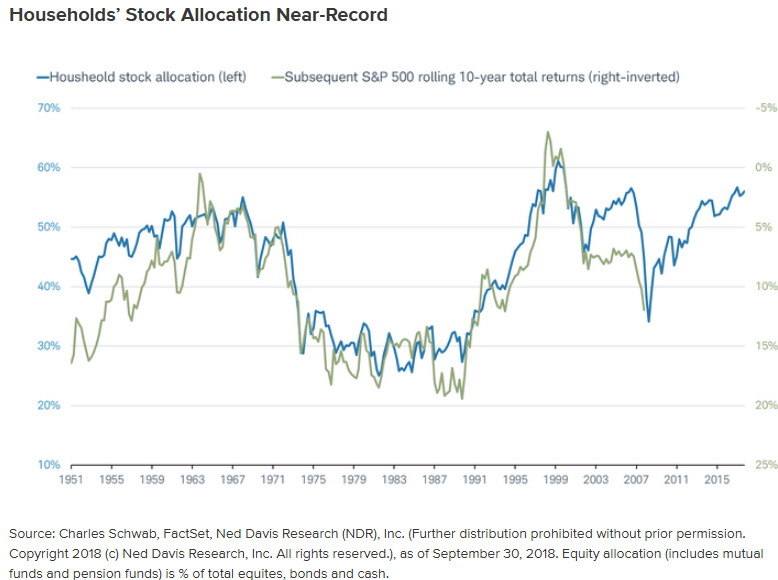 Households' Stock Allocation Near-Record.png