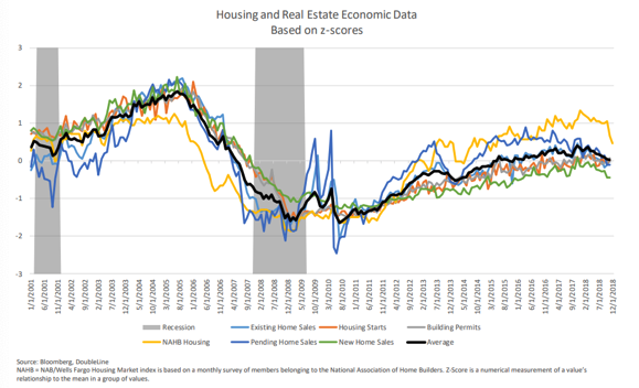 Housing and Real Estate Economic Data Since 2001.png
