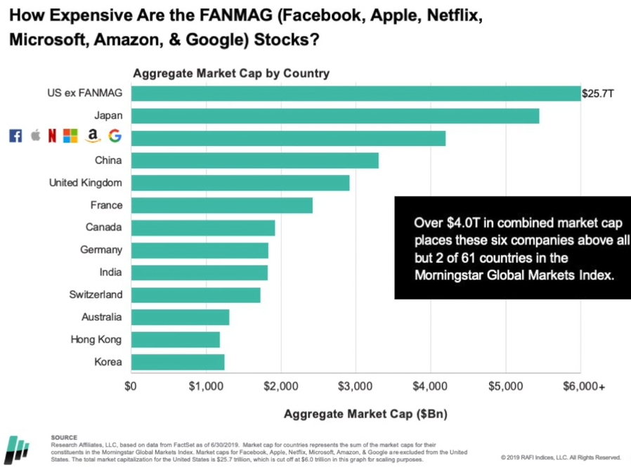 How expensive are the FANMAG(Facebook, Apple, Netflix, Microsoft, Amazon & Google) stocks.png