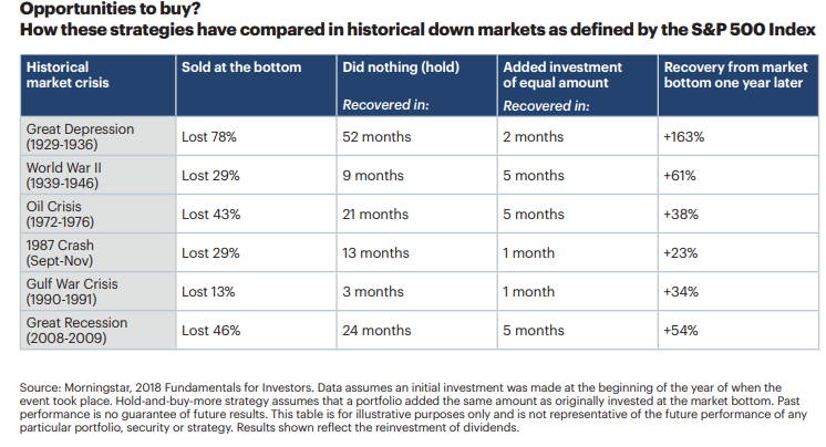 How these strategies have compared in historical down markets as defined by the S&P 500 index.png