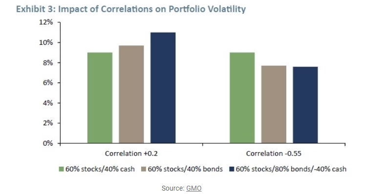 Impact of correlations on portfolio volatility.png