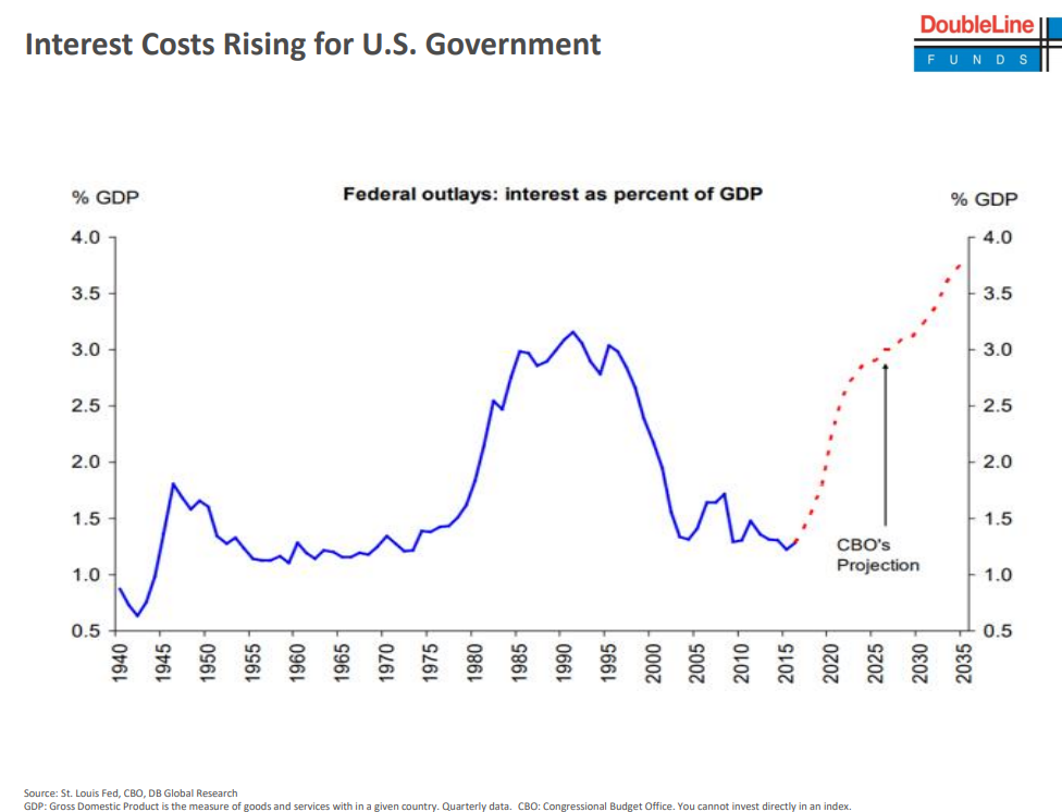 Interest Costs Rising for U.S. Government.png
