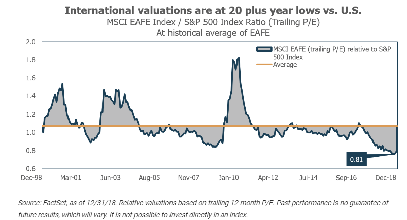 International valuations are at 20 plus year lows vs. U.S..png