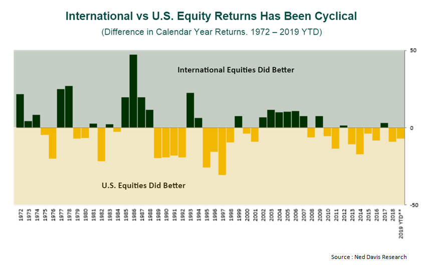 International vs US Equity Returns has been cyclical.png