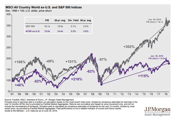 International vs. U.S. Equity Since 1997.PNG