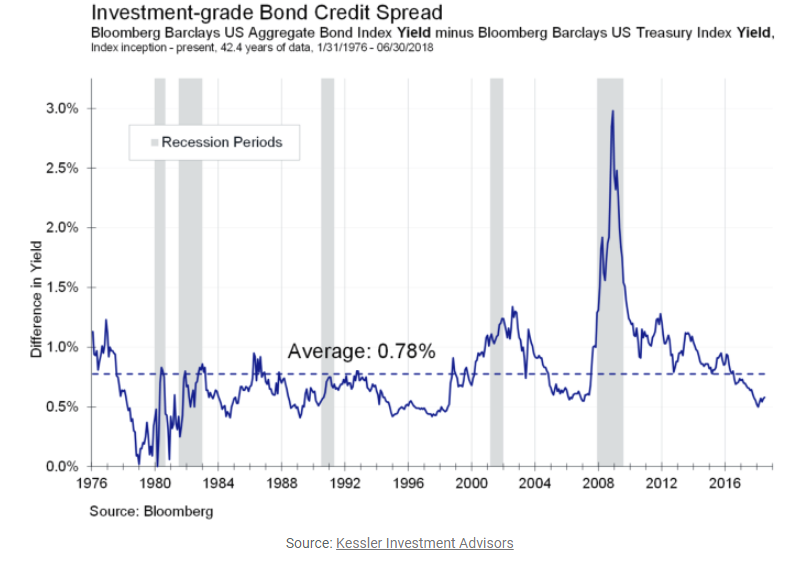 Investment-grade bond credit spread.png