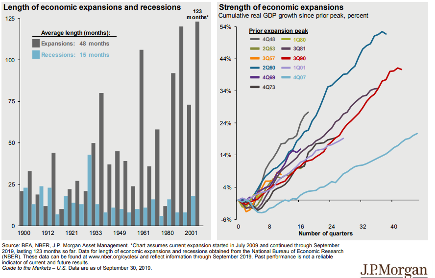Length and strength of economic expansions since 1900.png