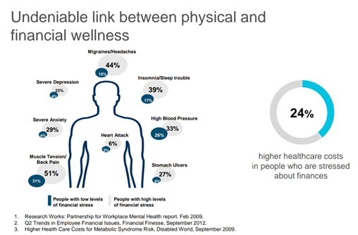 Link between Physical and Financial Wellness.PNG