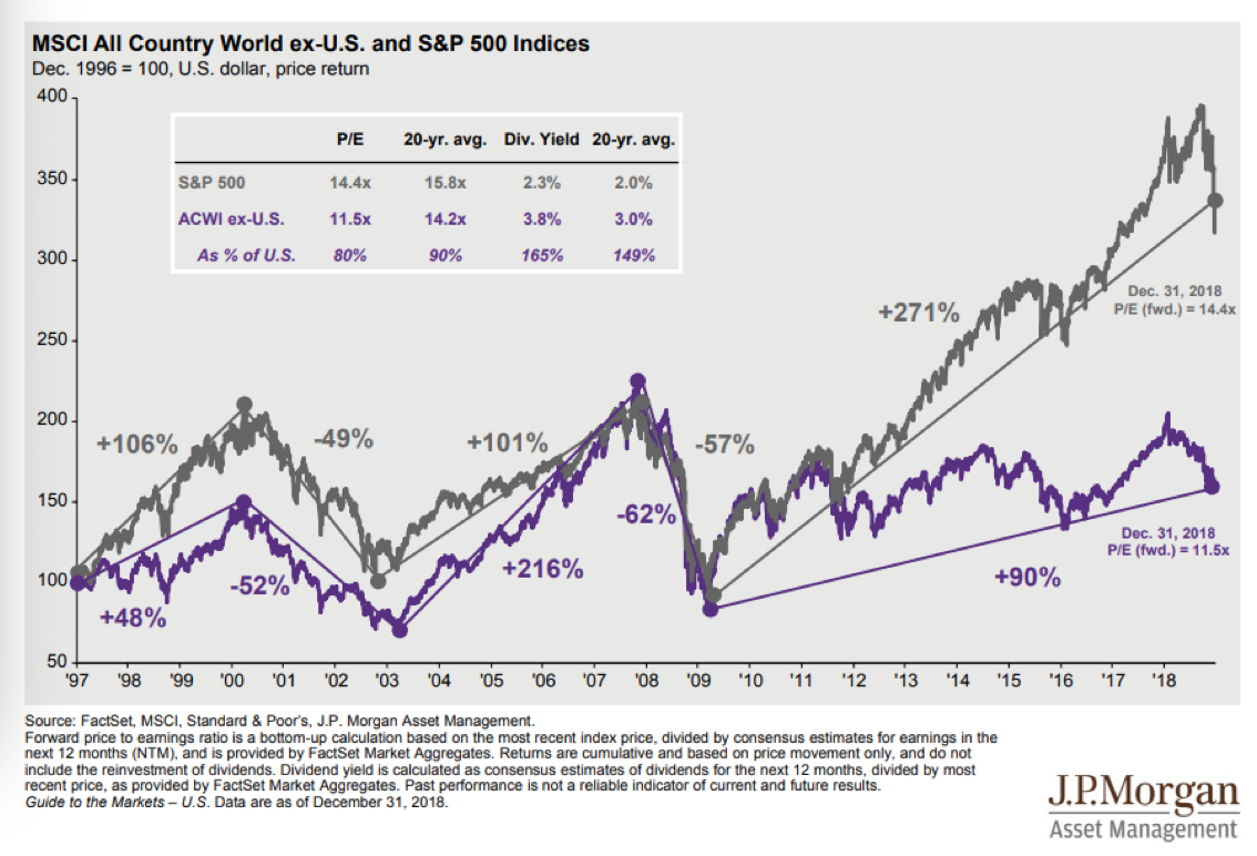 MSCI All Country World ex US and S&P 500 Indices Since 1997.png
