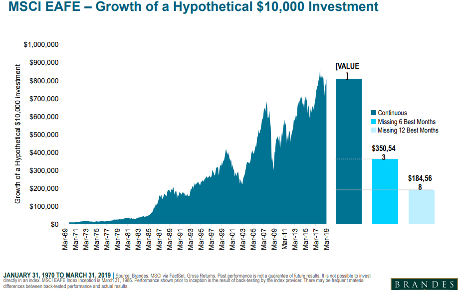MSCI EAFE - growth of a hypothetical 10,000 investment.png