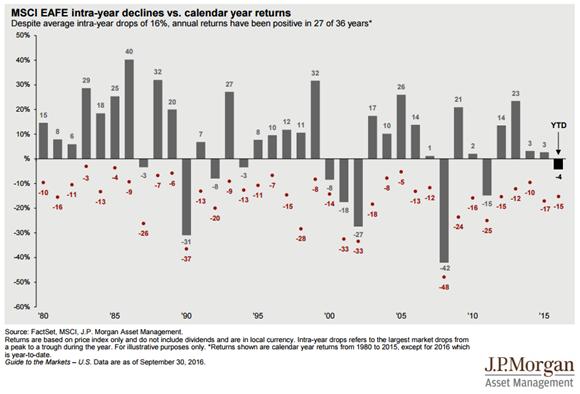 Calendar Year Returns : Msci eafe index intra year largest market declines vs