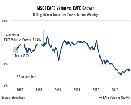 MSCI EAFE Value vs EAFE Growth rolling 10 year annualized excess returns.png