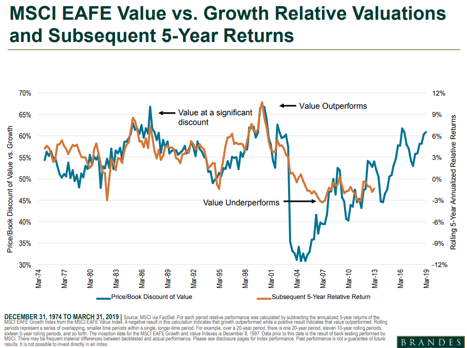 MSCI EAFE value vs growth relative valuations and subsequent 5-year returns.png