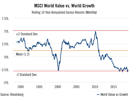 MSCI World Value vs Growth rolling 10 year annualized excess returns.png