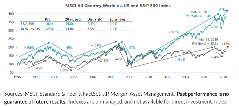 MSCI all country world ex-US and SP 500 index.png