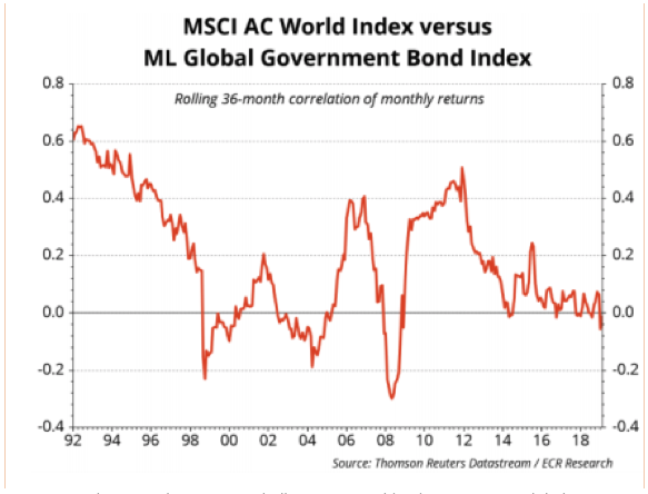 Morgan Stanley Capital International All Country World Index Versus