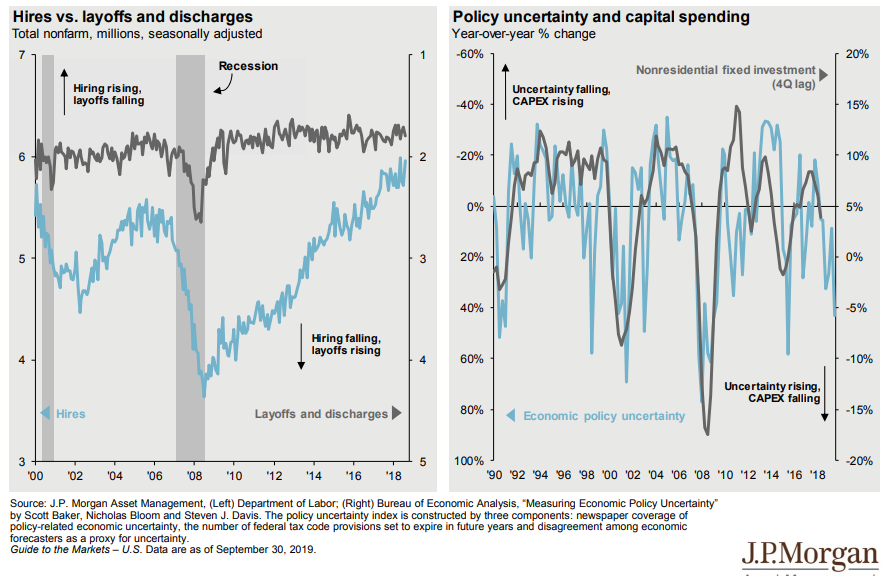 Measuring economic uncertainty through hires vs. layoffs and capital spending.png