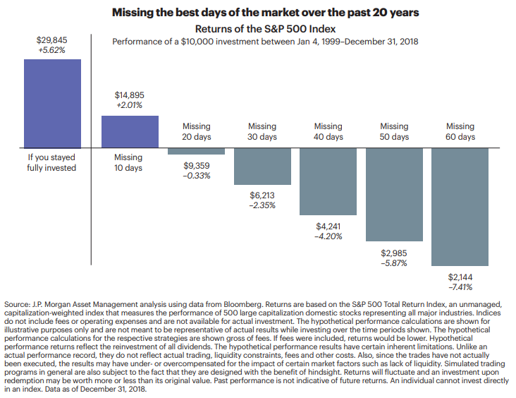 Missing the best days of the market over the past 20 years.png
