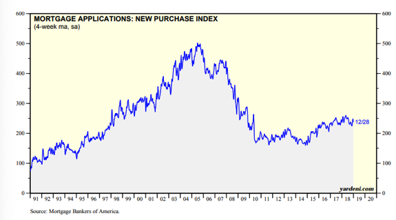 Mortgage Applications, New Purchase Index Since 1991.png