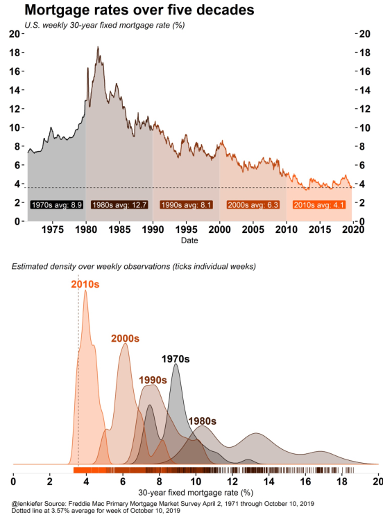 Mortgage rates over five decades.png