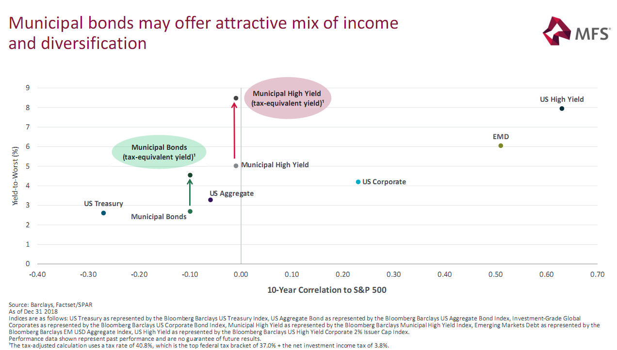 Municipal bonds may offer attractive mix of income and diversification.png