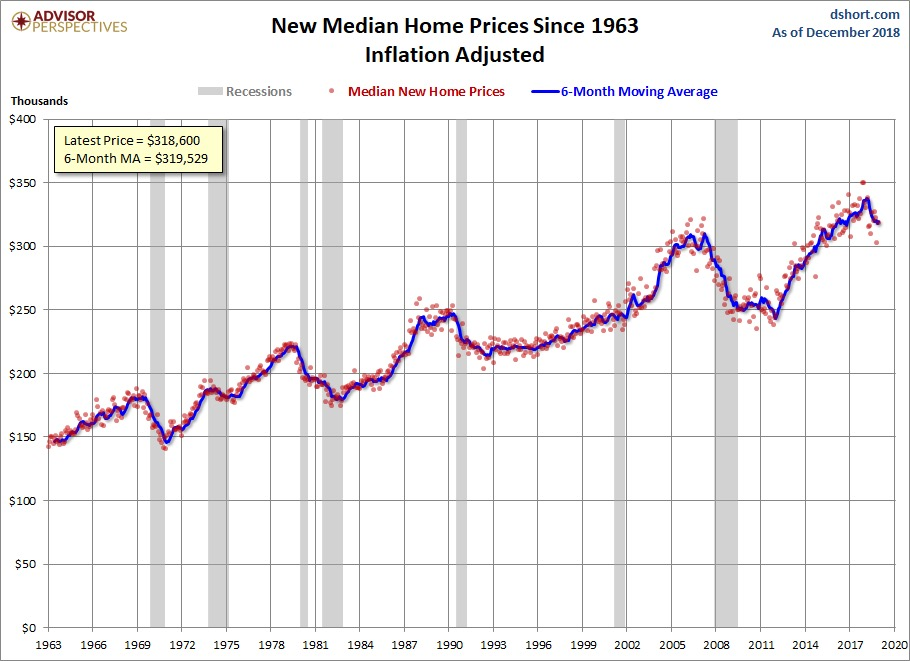 New Median Home Prices Since 1963 Inflation Adjusted.JPG