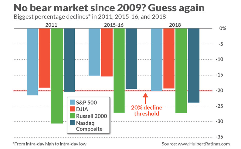 No bear market since 2009 Guess again.png