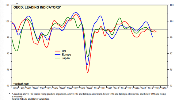 OECD, Leading Indicators Since 1998.png