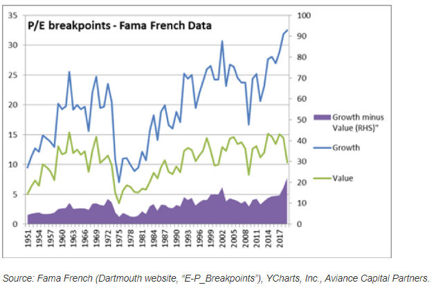 P to E breakpoints based on Fama French data depicting the gap in P to E ratios between growth and value stocks.png