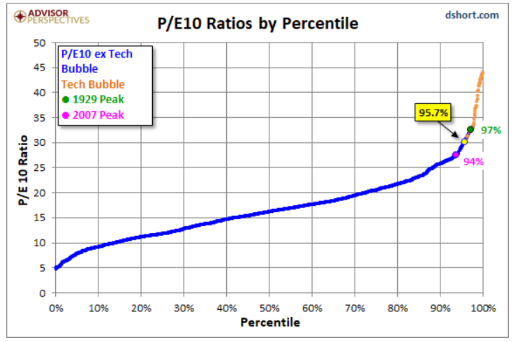 P:E 10 ratios by percentile.png