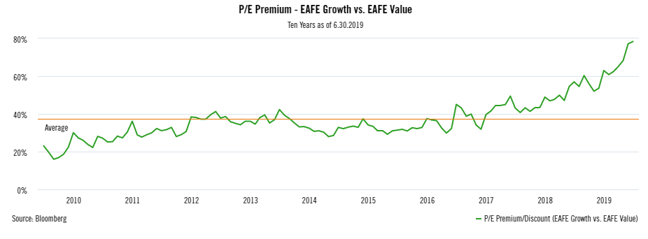 PE Premium EAFE Growth vs EAFE Value.png