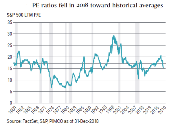 PE Ratios Fell.png