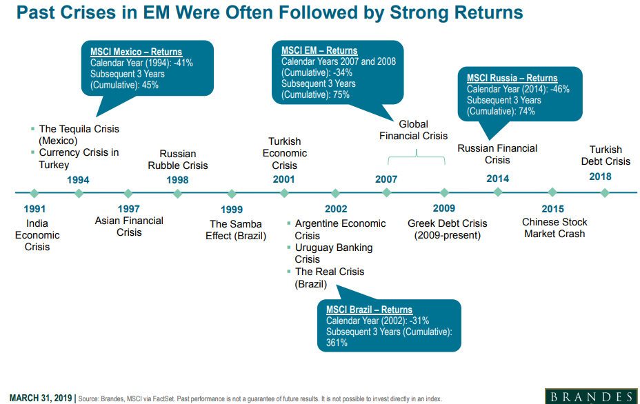 Past crises in EM were often followed by strong returns.png