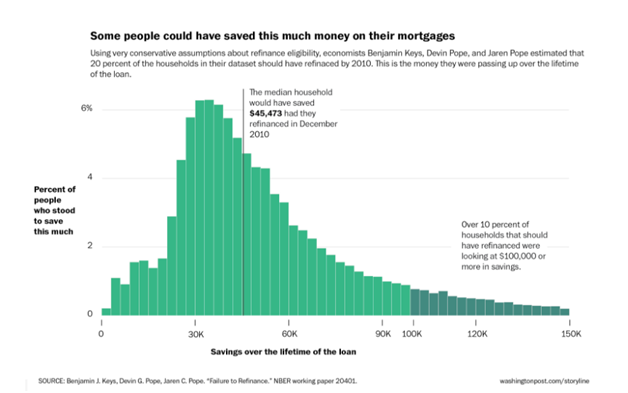 Percent of People Who Could Have Saved Money by Refinancing Their