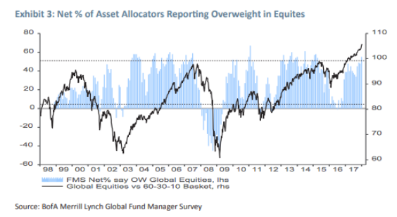 Percentage of Asset Allocators Reporting Overweight in Equities Vs. Global Equities Since 1998.png