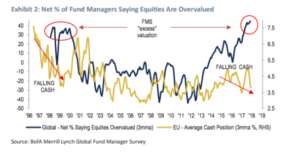 Percentage of Fund Managers Saying Equities Are Overvalued Vs. EU-Average Cash Position Since 1996.png