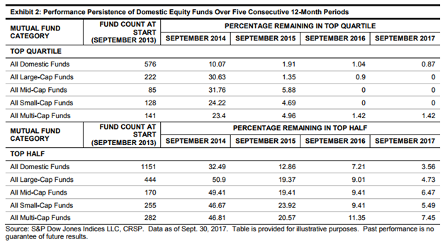 Performance Persistence of U.S. Equity Funds.png