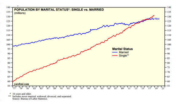 Population by Marital Status, Single vs Married Since 1977.png