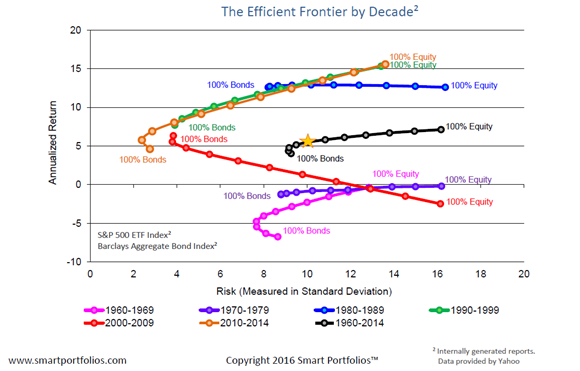Portfolio Risk and Return: The Efficient Frontier by Decade Since