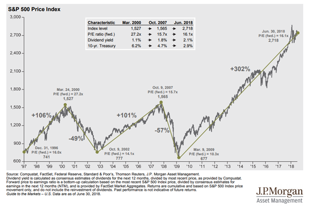 Price of S&P 500 Index Since 1997.PNG