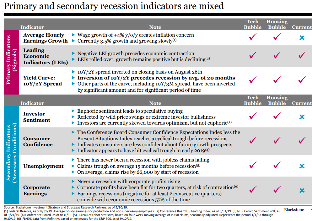Primary and secondary recession indicators are mixed.png