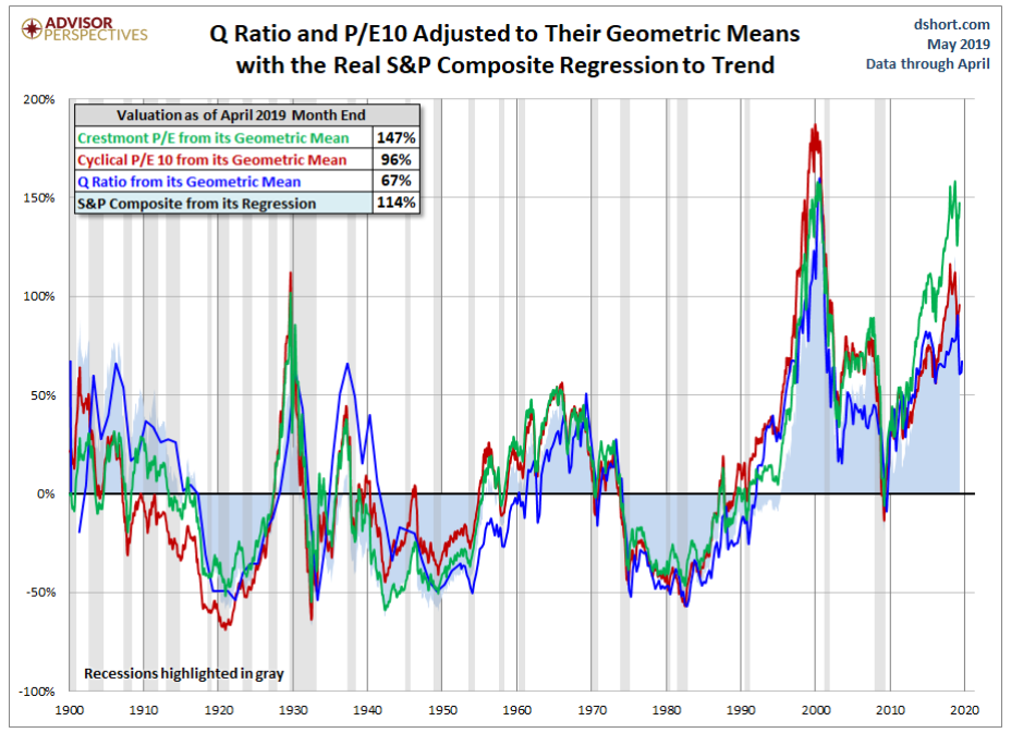 Q ratio and P:E adjusted to their geometric means with the real S&P composite regression to trend.png