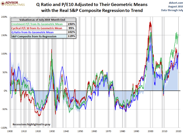 Q ratio and PE10 adjusted to their geometric means with the real S&P composite regression to trend.png