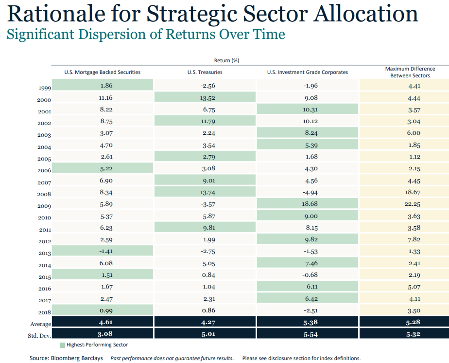 Rationale for strategic sector allocation.png