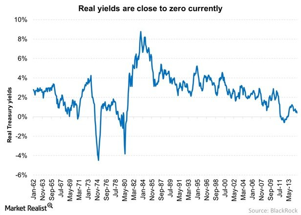 Real-yields-are-close-to-zero-currently-2015-01-27.jpg